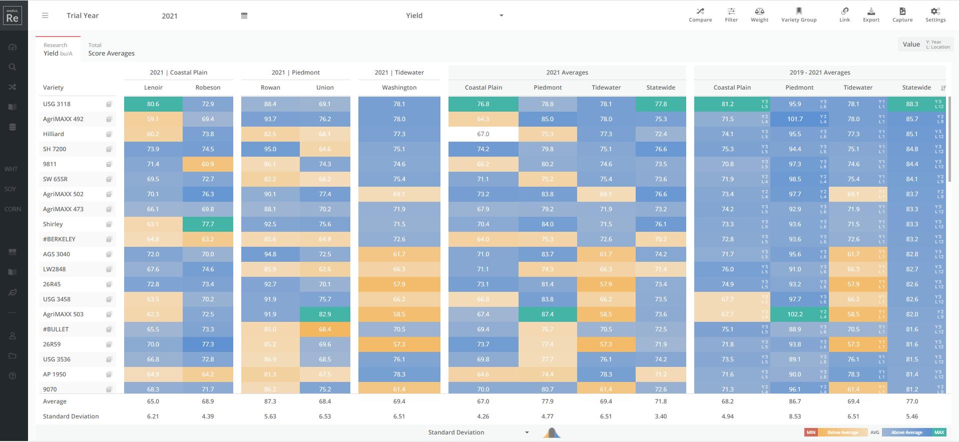 Wheat data chart